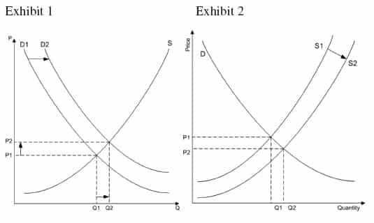 Economics 101 chart
