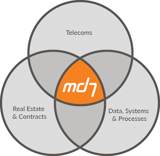 md7 Venn Diagram EN